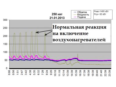 Анализ работы автоматических угольных котлов Лугатерм в разных режимах